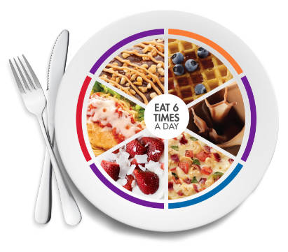 Nutrisystem Meal Plans compared